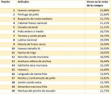 Lista top20 NO fruta venta estado de alarma