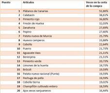 Lista top20 articulos venta estado de alarma