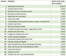 Lista top20 murciano venta estado de alarma