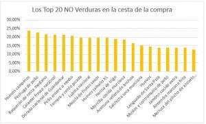 top20 NO fruta venta estado de alarma