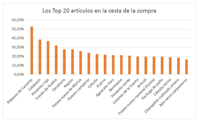 top20 articulos venta estado de alarma