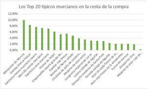 top20 murciano venta estado de alarma